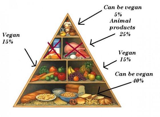 mach die augen auf antwort auf die frage was essen veganer vegetraier eig. Black Bedroom Furniture Sets. Home Design Ideas